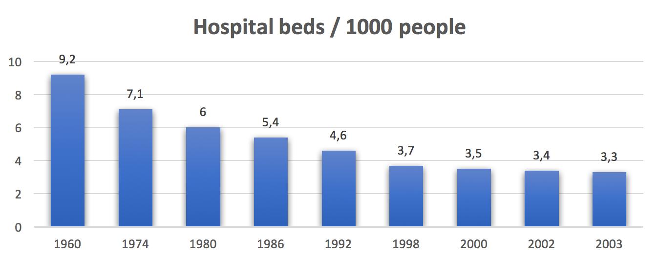 hospital beds statistics